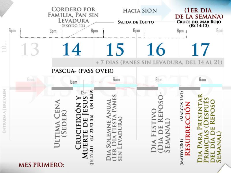 Calendario de DIOS